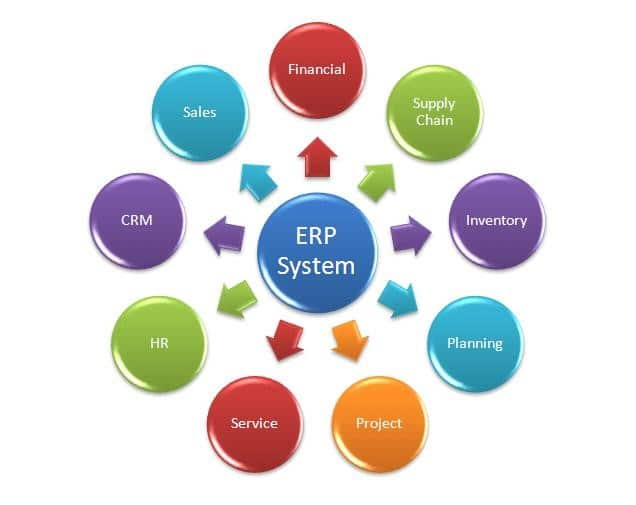 ERP software – The nerve-center of Decision-Making
