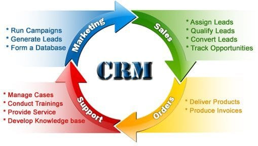 CRM software system