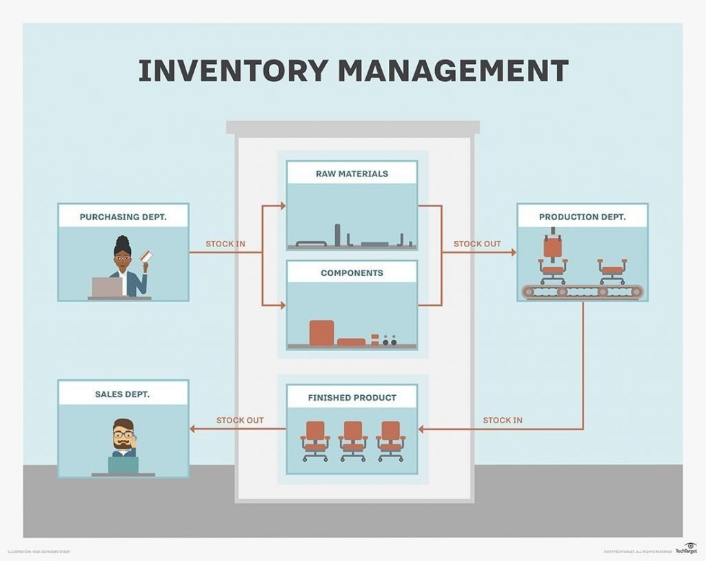 What Is An Inventory Management System A Complete Overview