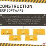 Construction Management Guidelines (Part 2)