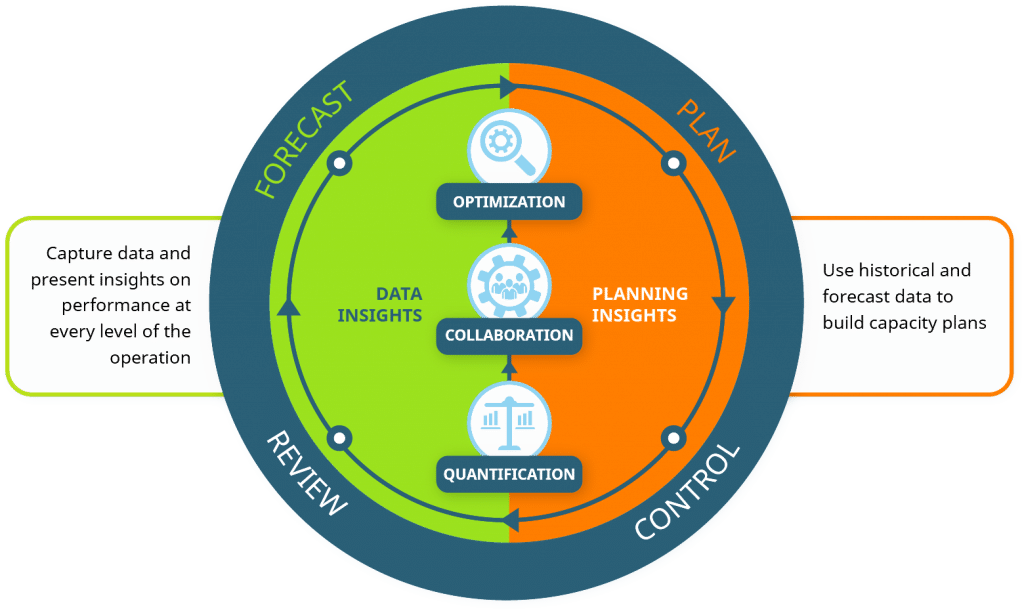 Operations Management : Definition, Principles and Strategies