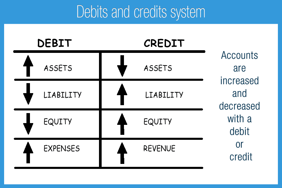 Debit and Credit Accounting System