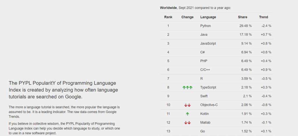 PopularitY of Programming Language