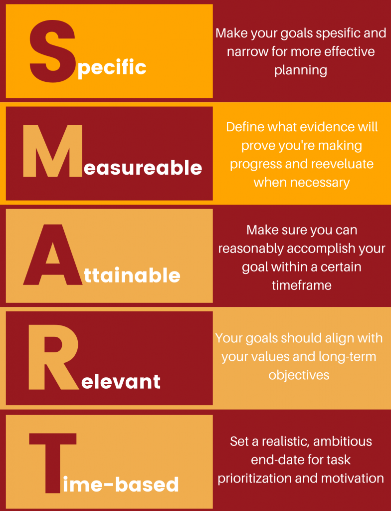 SMART outline for action plan