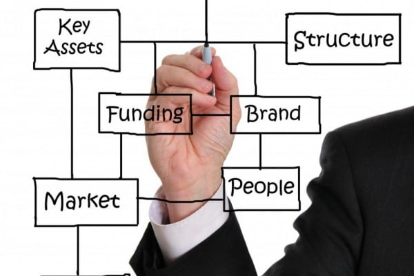 Business Plan: Definition, Benefits, and How to Make it Before Building a Business