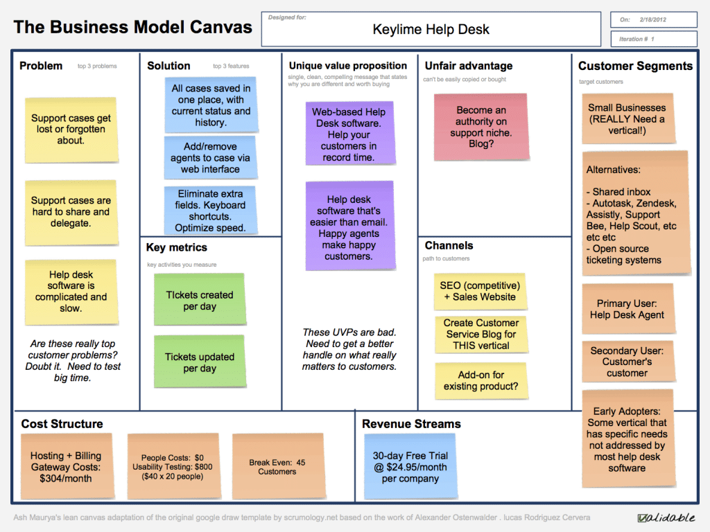 components of lean canvas