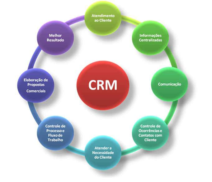How customer relation/customer satisfaction can be improved using ERP