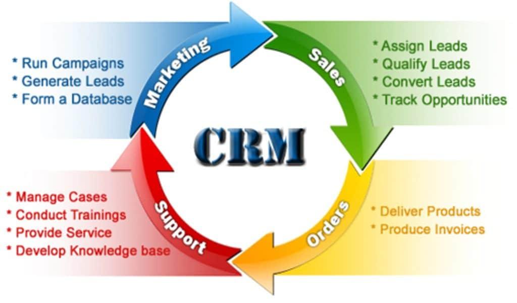 Manfaat Perangkat Lunak CRM bagi Industri Jasa Modern