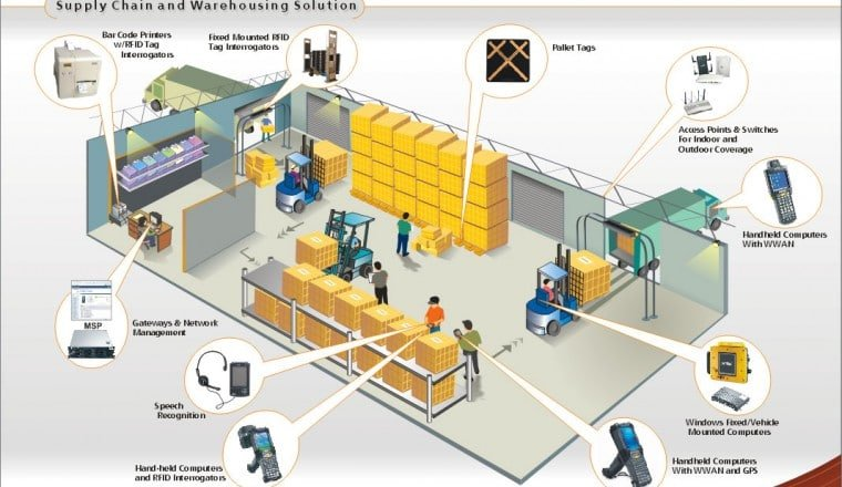 Perbedaan Warehouse Management System dan Supply Chain Management