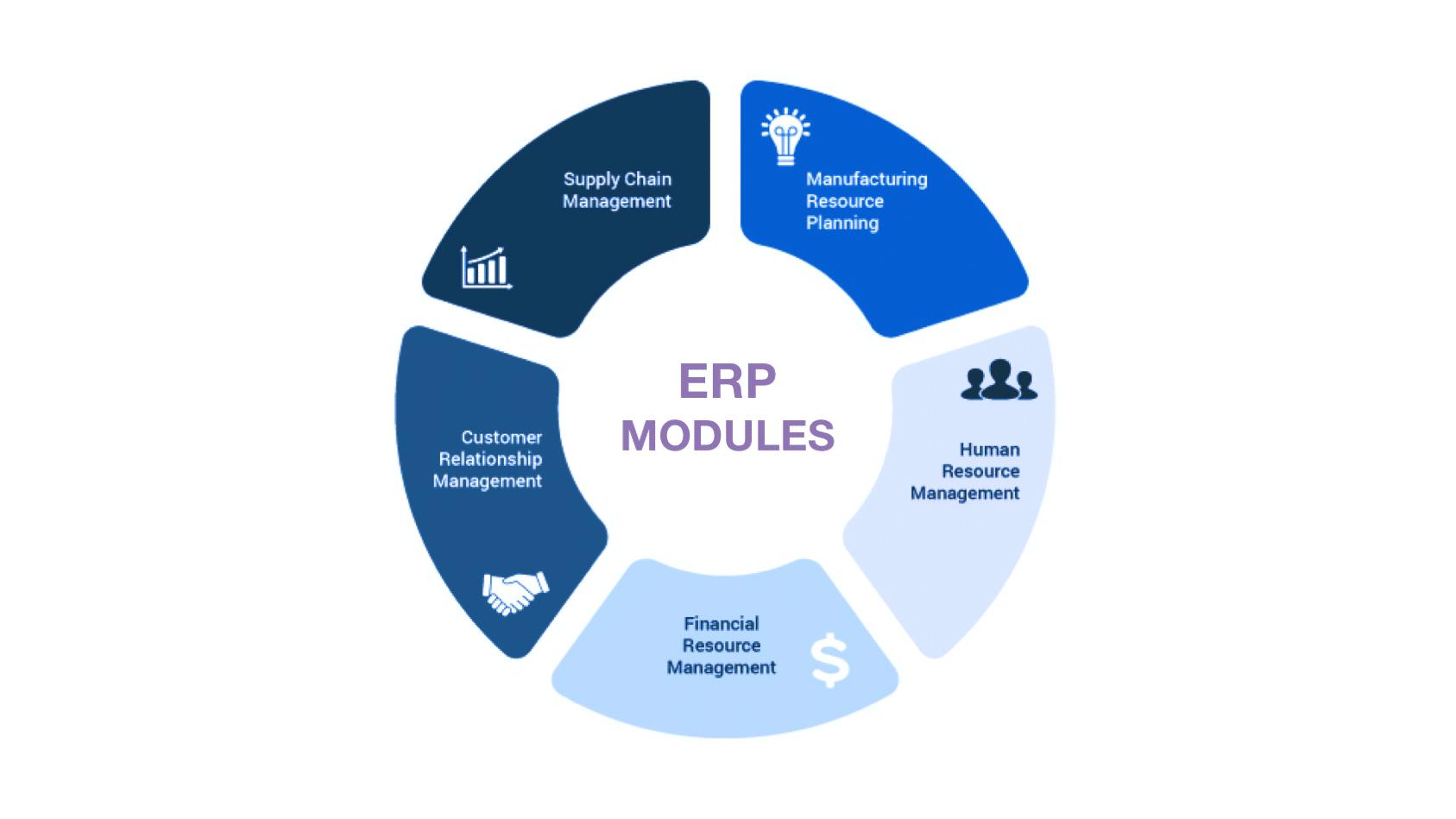Modul-Modul Penting dalam Sistem ERP