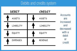 Sistem Debit dan Kredit Akuntansi
