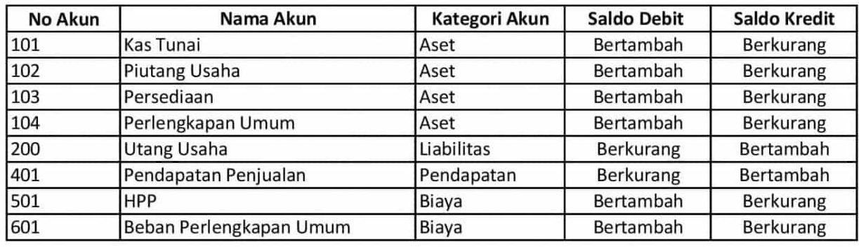contoh Chart of Account